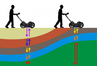 Why does Ground Penetrating RADAR (GPR) work so well for Concrete Scanning